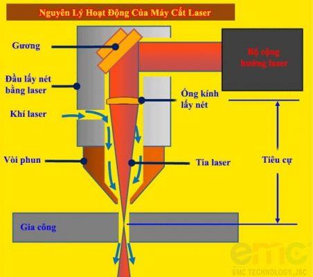 Tại sao tia laser của máy cắt CNC laser có thể cắt được kim loại?