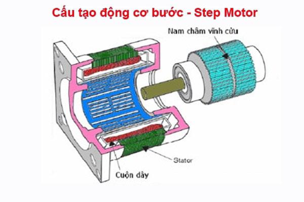 Cấu tạo của động cơ bước step motor