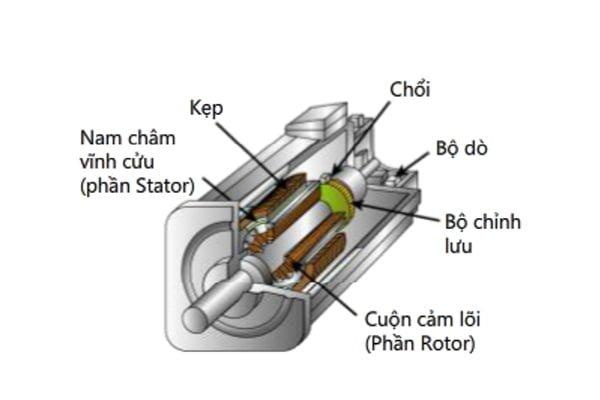 cấu tạo của động cơ servo dc