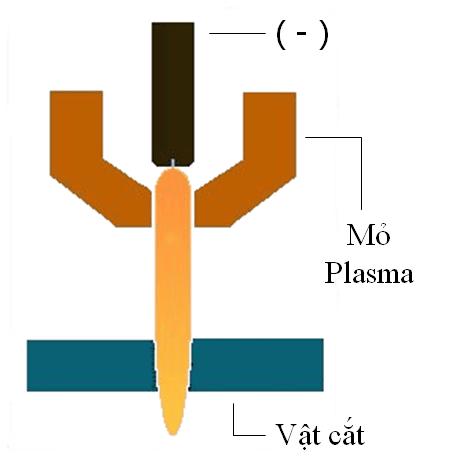 Nguyên lý hoạt động của mỏ cắt plasma
