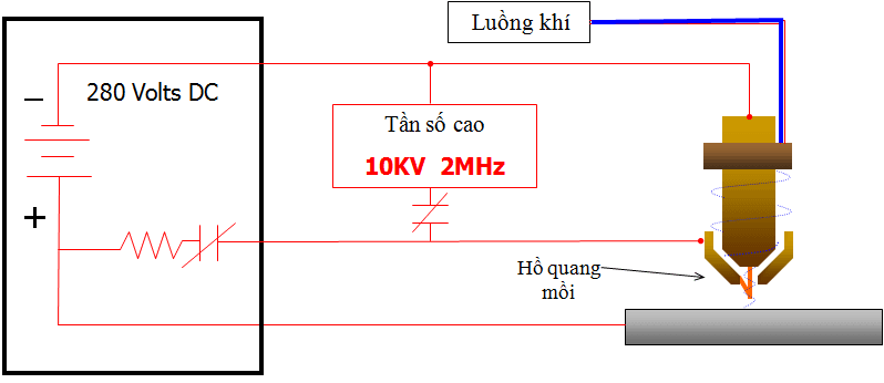 Khí dẫn điện tạo nên dòng điện giữa điện cực và đầu phun tạo hồ quang