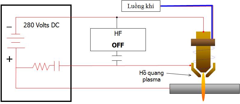 Hồ quang plasma hình thành giữa điện cực và vật cắt