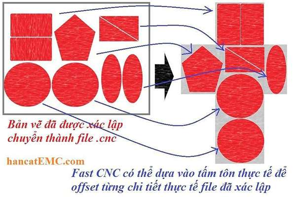 Tính năng cắt bản mã trên máy cắt hoa văn cnc plasma