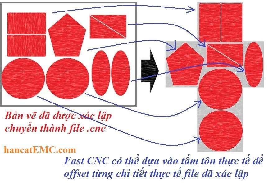 Ví dụ minh họa về tính năng Offset tôn trên FastCNC